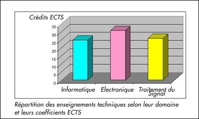Communication engineering systems - répartition enseignements