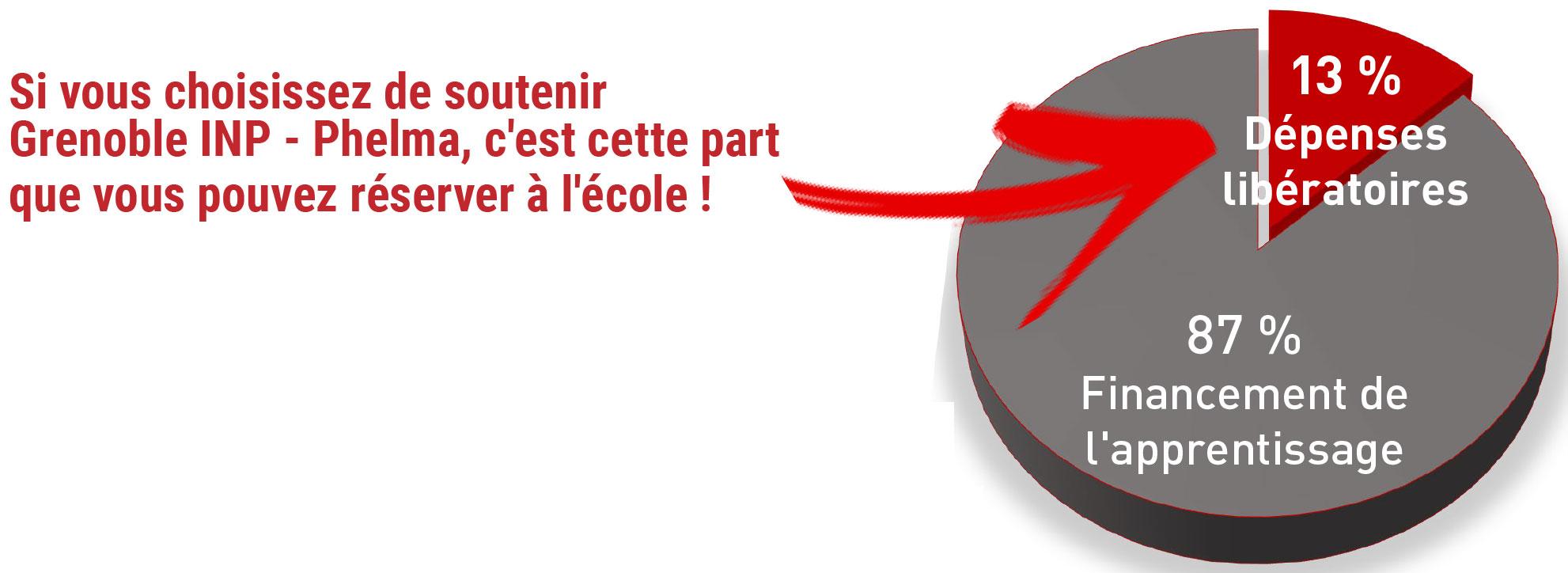 Grenoble INP-Phelma Versement Taxe d'Apprentissage 2020